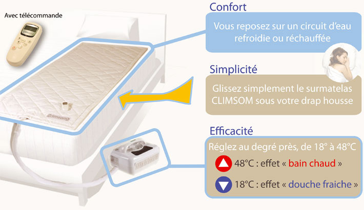 surmatelas climsom climatis temp rature id ale. Black Bedroom Furniture Sets. Home Design Ideas